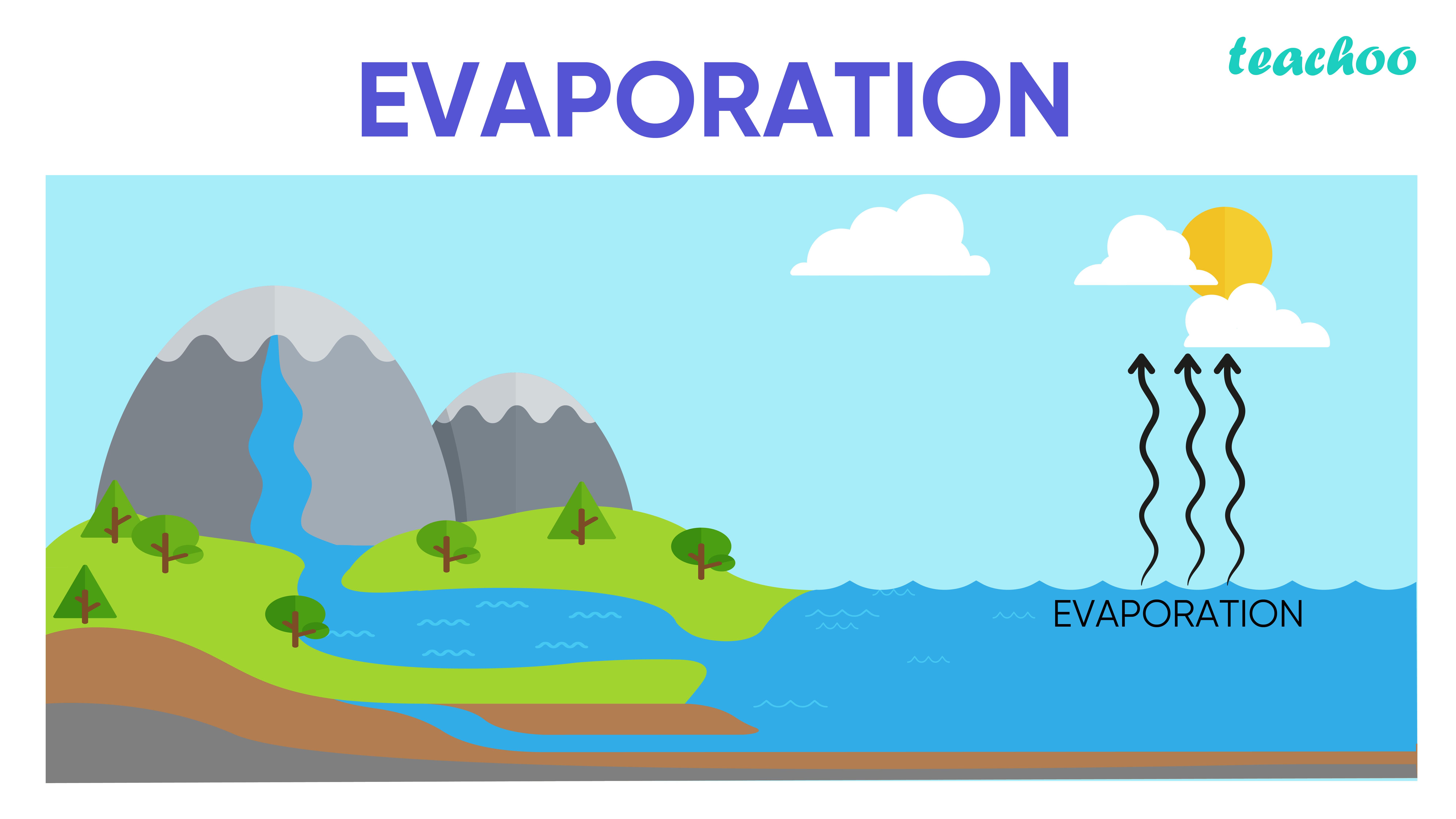 Evaporation -Teachoo-01.jpg