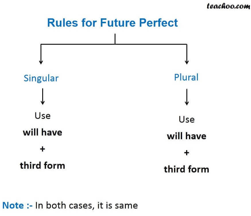 Rules for future perfect.JPG
