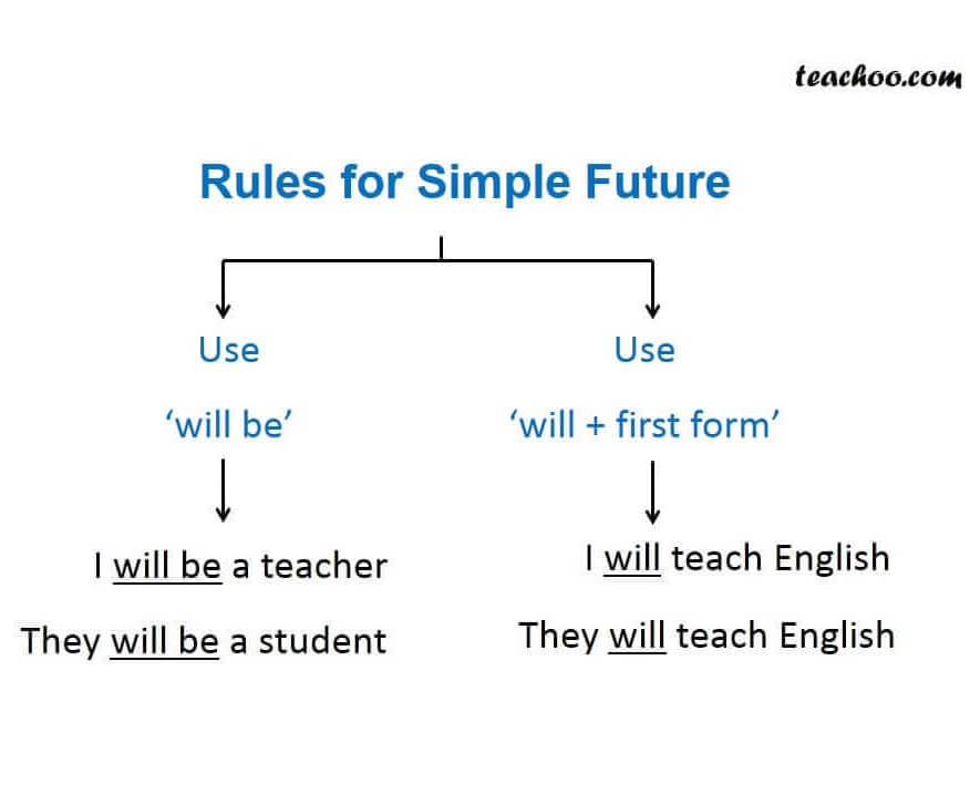 Rules for simple future.JPG
