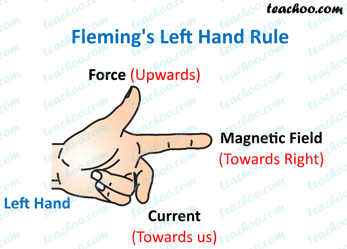 flemings-left-hand-rule---teachoo.png