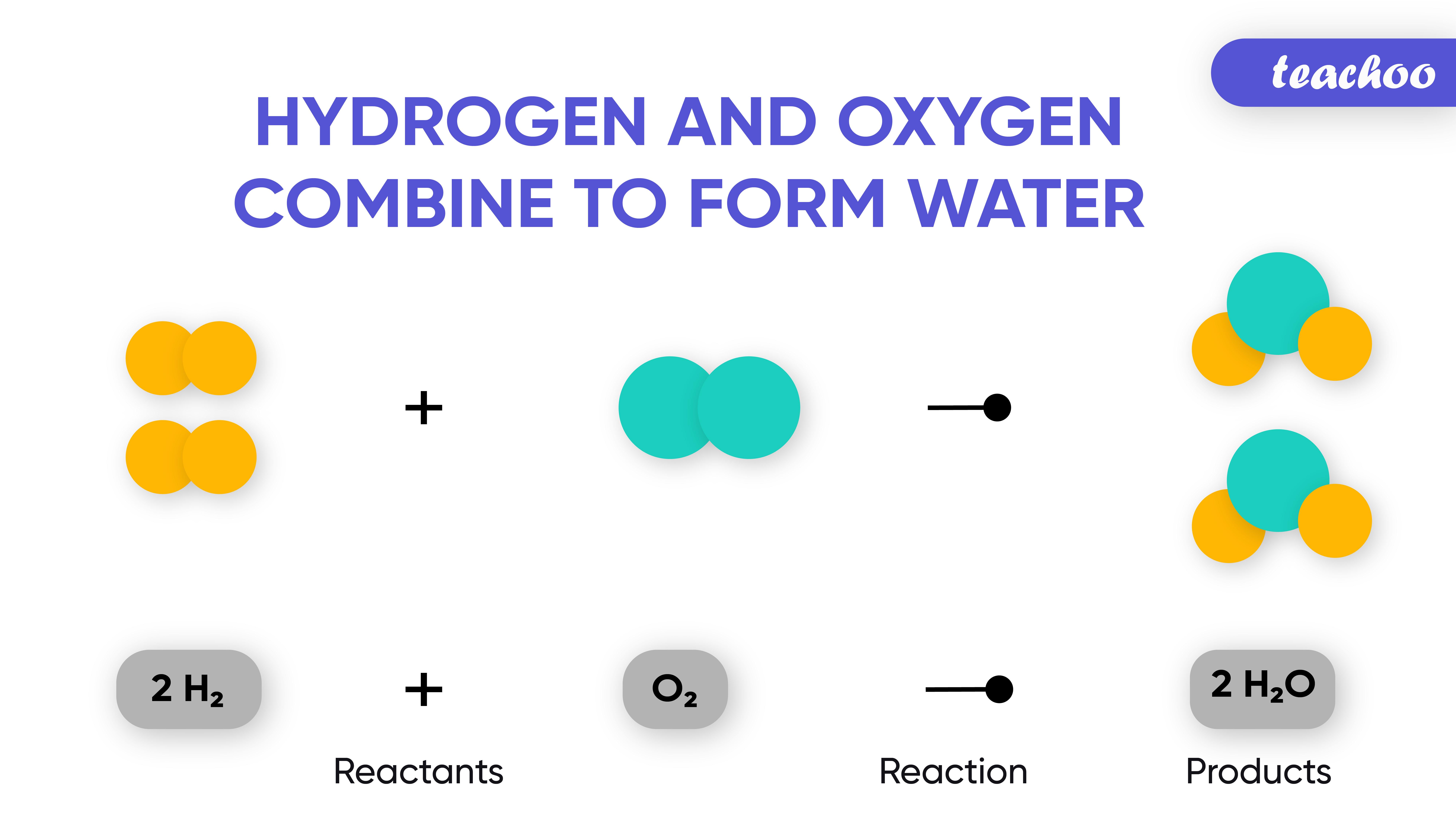 Hydrogen and Oxygen combine to form Water-teachoo-01.jpg