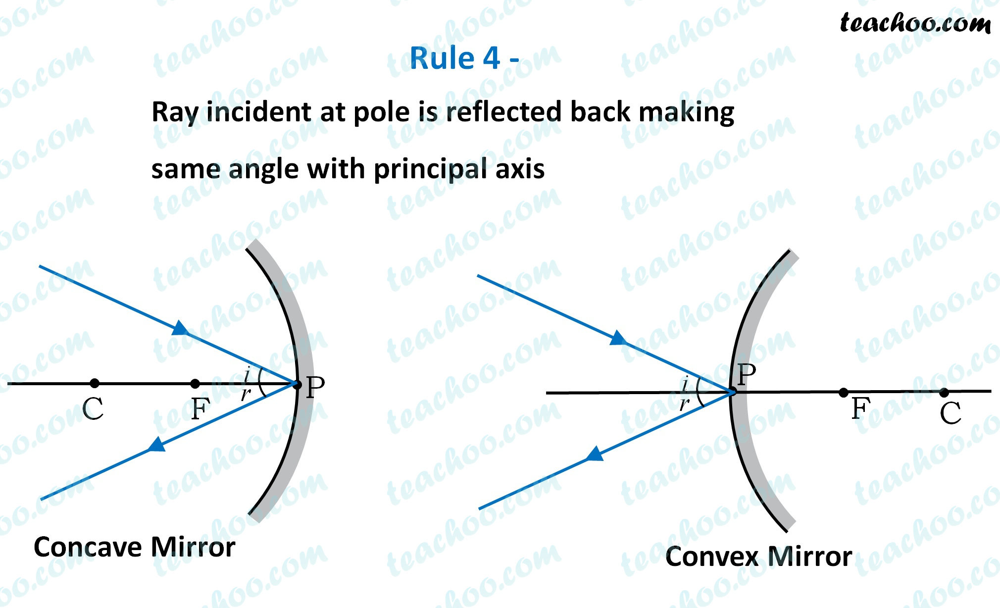 rule-4---ray-incident-at-pole-is-reflected-back-making-same-angle---teachoo.jpg