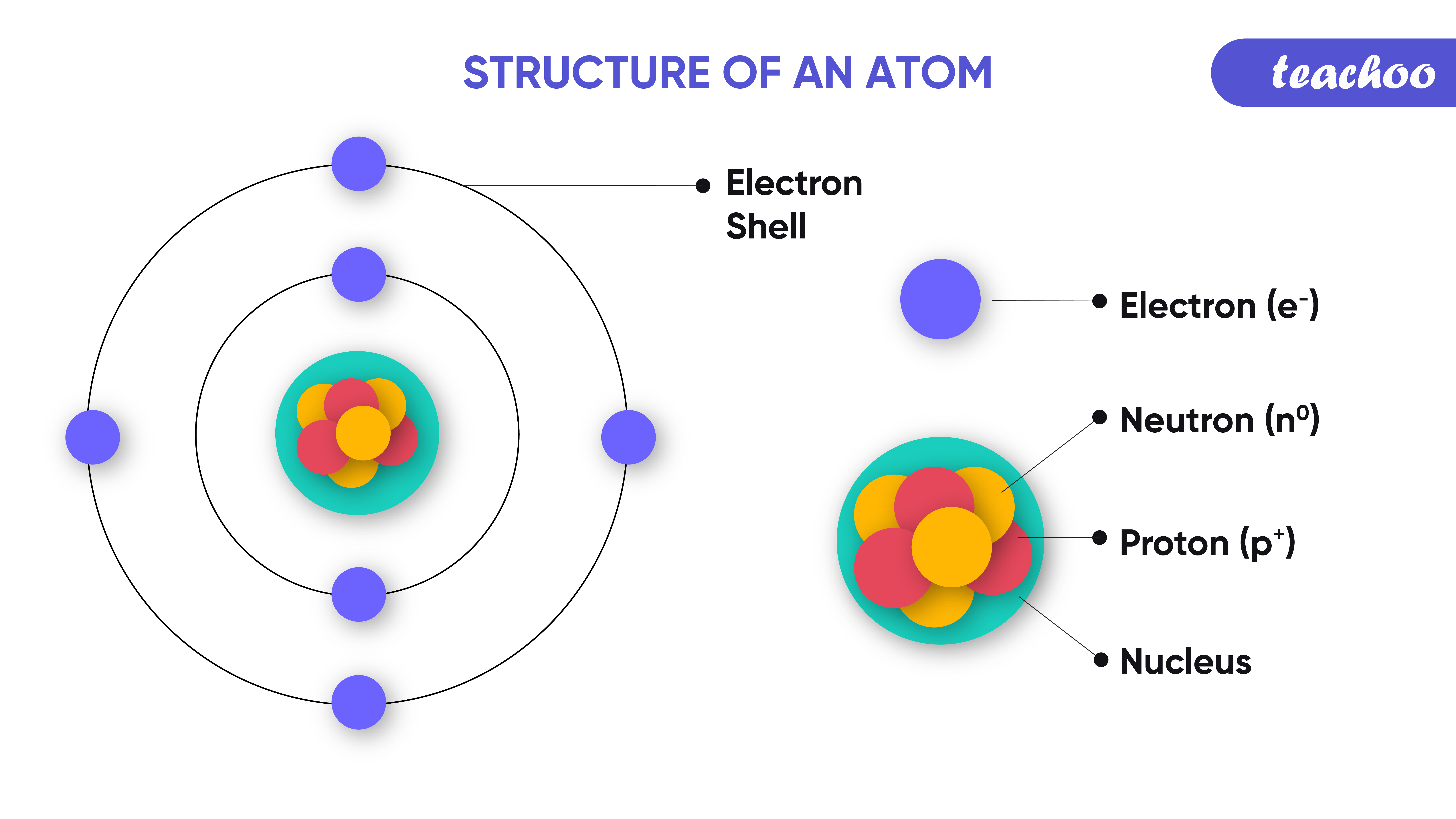 1. structure of an atom-Teachoo.png