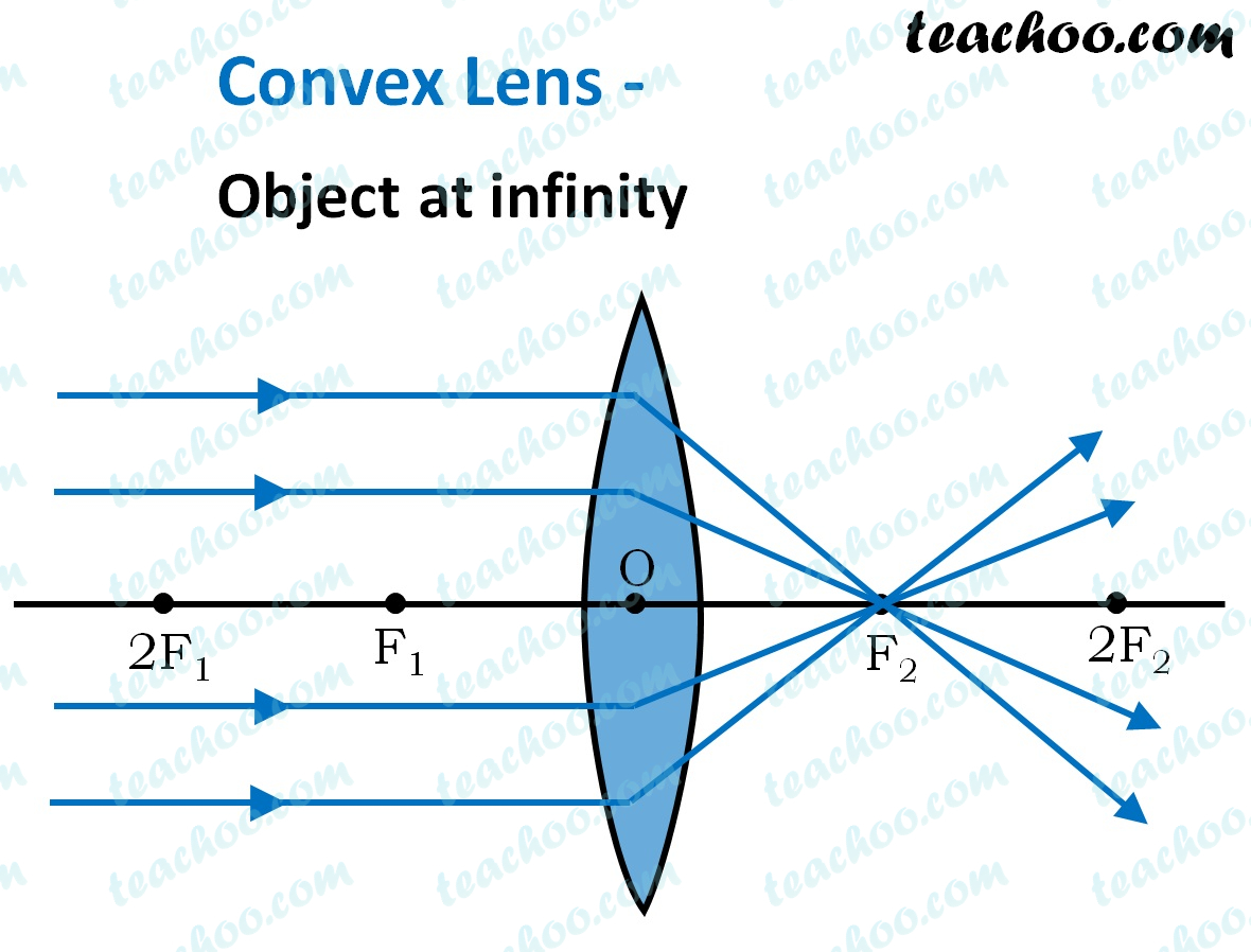convex-lens-object-at-infinity---ray-diagram---teachoo.jpg