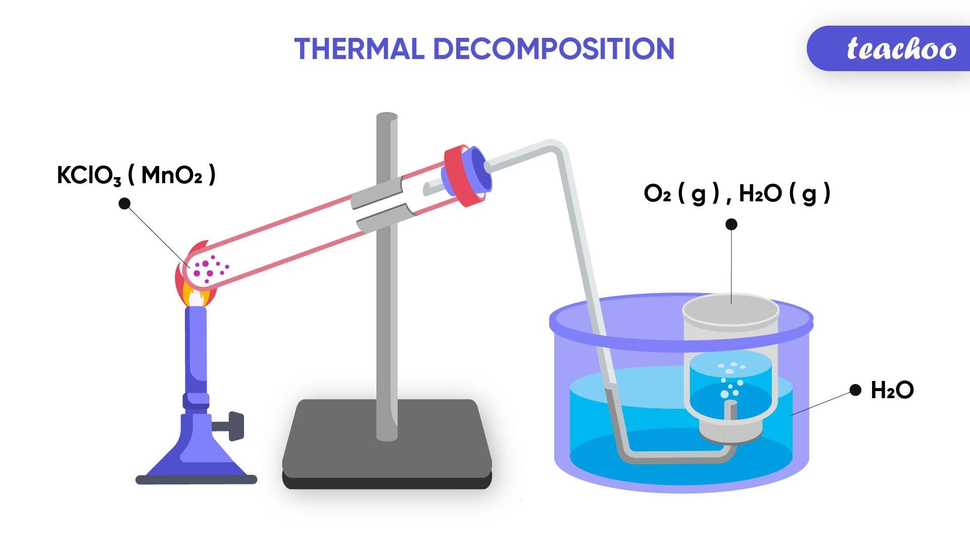 Thermal Decomposition-Teachoo-01.jpg
