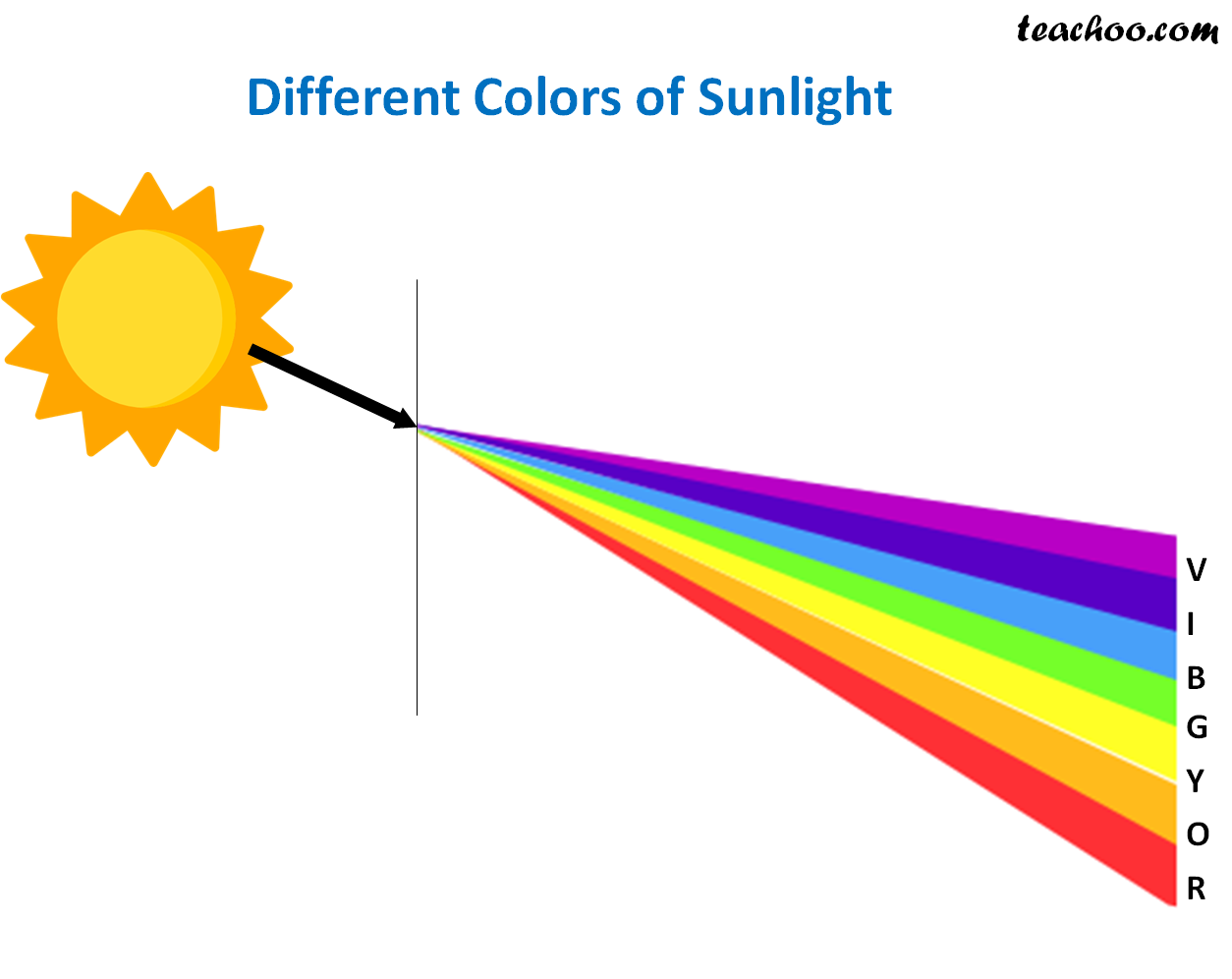 Different Colors of Sunlight - Teachoo.png