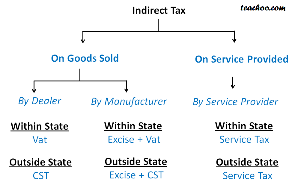 Old INDIRECT TAX IMAGE.png