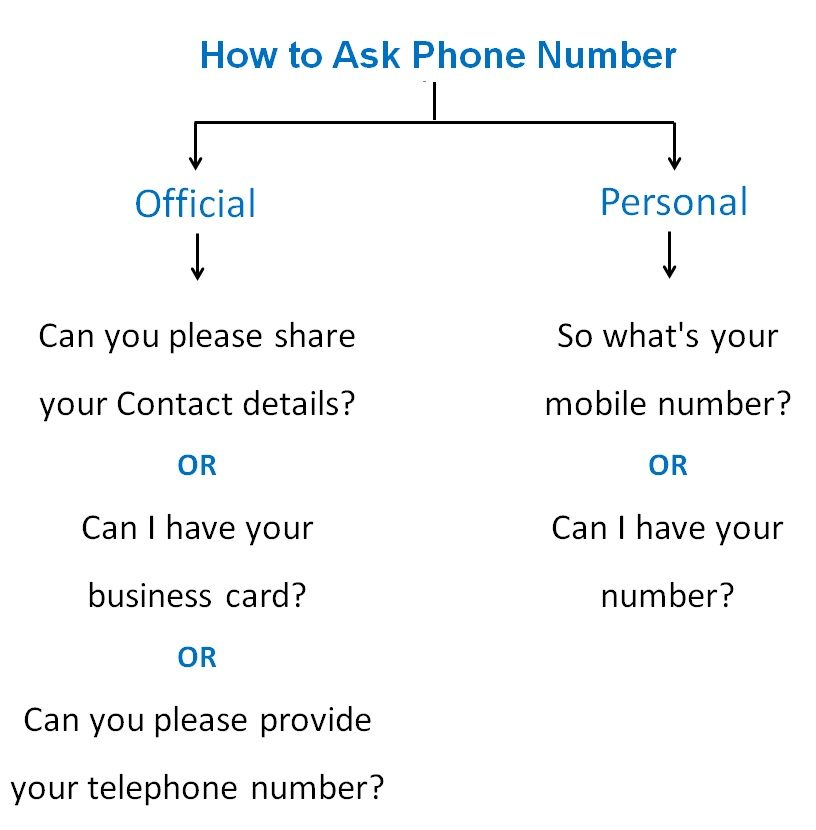 How to Ask Phone Number.jpg