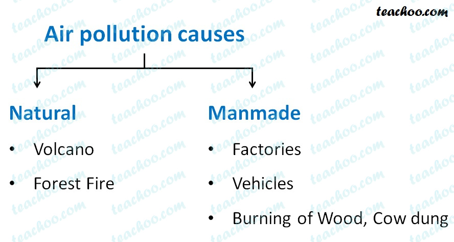 causes-of-air-pollution---natural-and-manmade-causes---teachoo.jpg