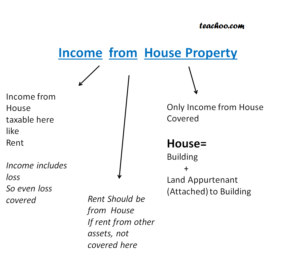 Income from House Property Meaning and Different Steps - Income From House Property (IHP)