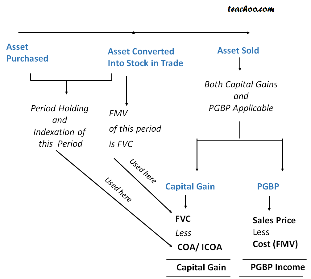 Conversion of a capital asset into Stock In Trade  - Special Cases