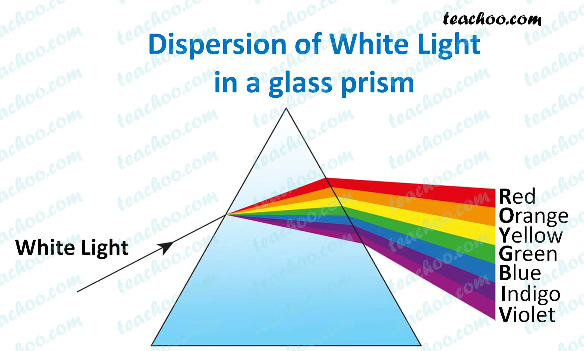 dispersion-of-white-light-in-glass-prism---teachoo.jpg