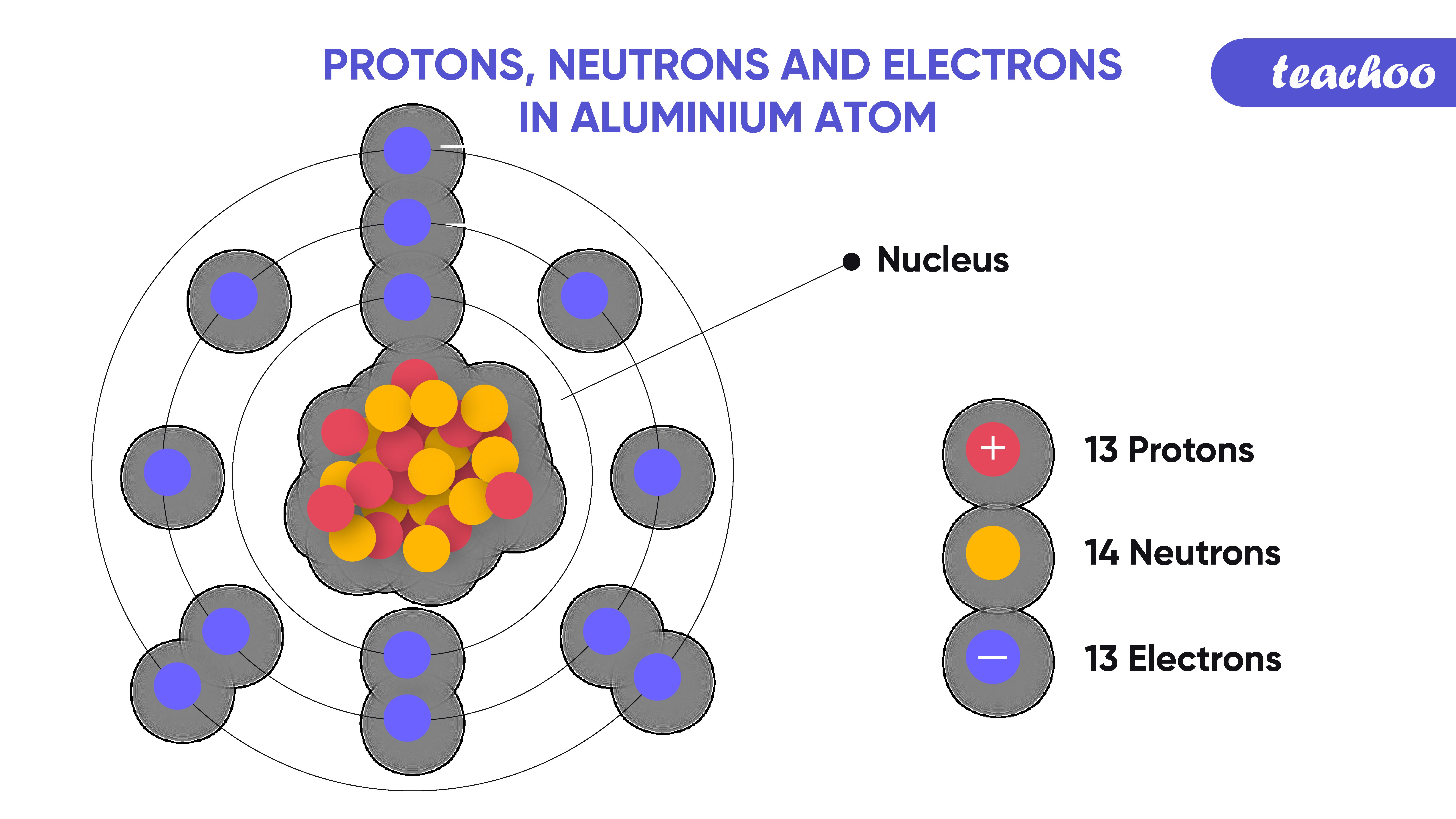 13. aluminium atom-Teachoo-01.png