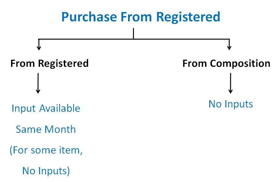 Purchase From registered.jpg