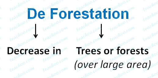 de-forestation-menaing---teachoo.jpg