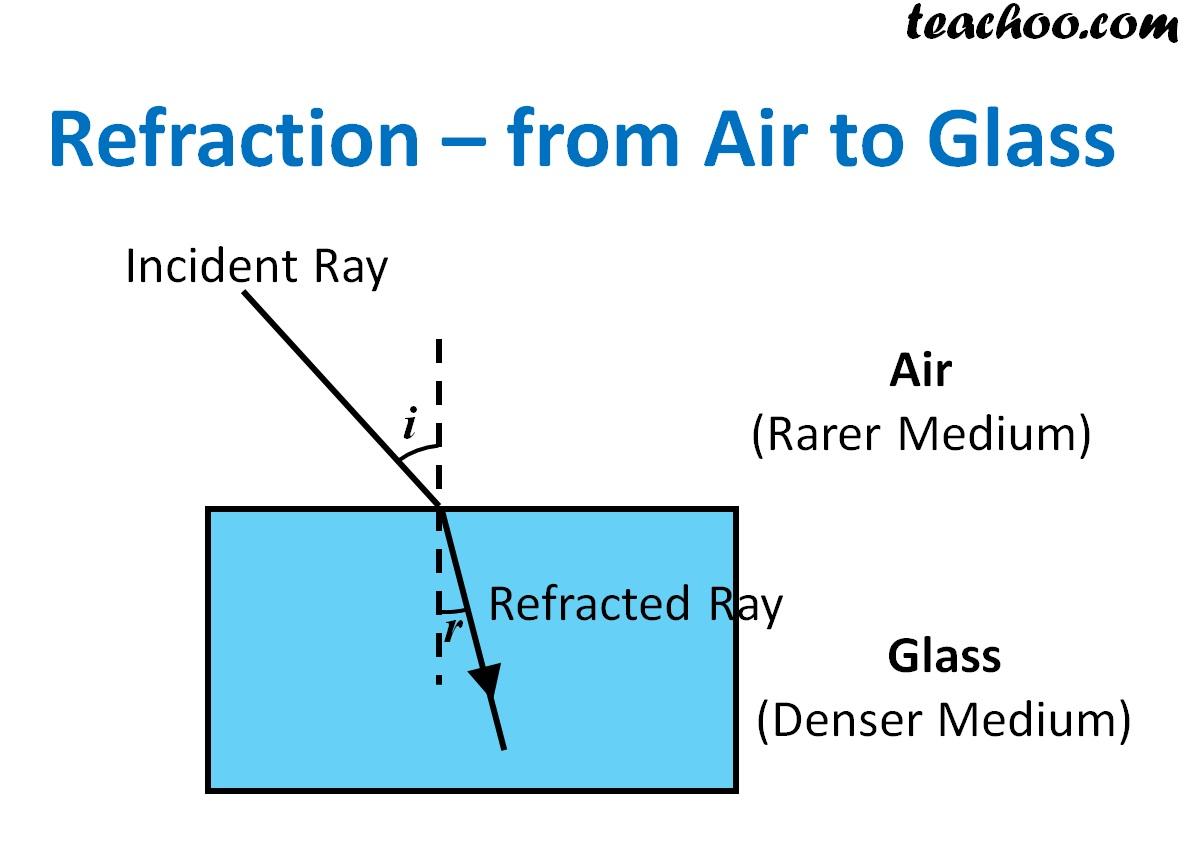 Refraction of Light through a Glass Slab - Explained - Teachoo