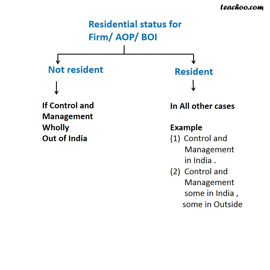 Residential status for Firm/ AOP/ BOI - Residential Status