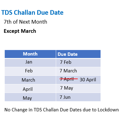 TDS Challan Due date.png