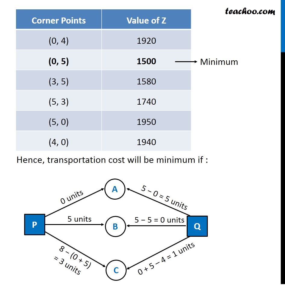 Example 11 - Chapter 12 Class 12 Linear Programming - Part 6