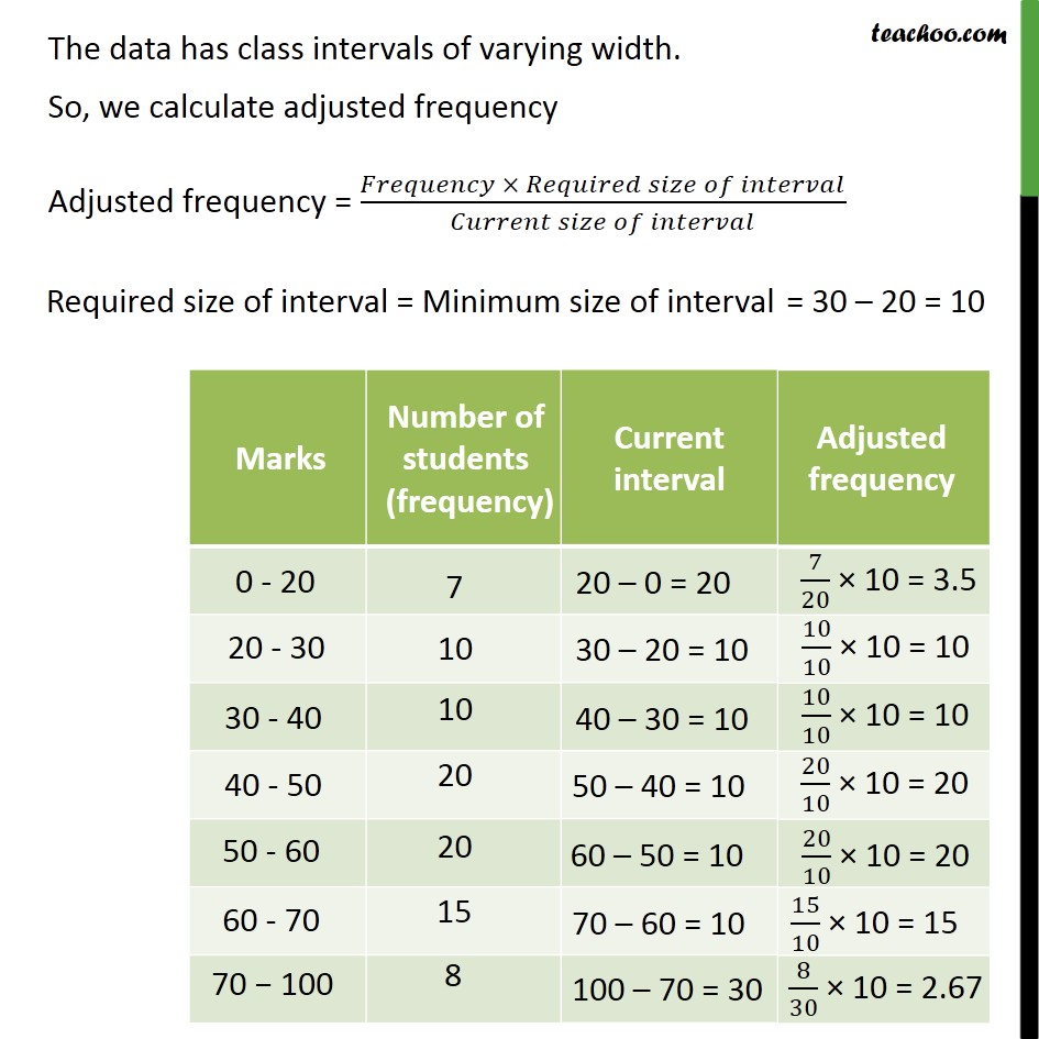 Example 7 - Chapter 14 Class 9 Statistics - Part 2