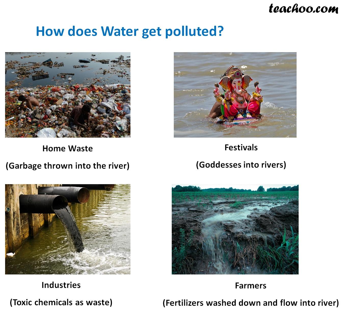 How does Water get polluted - Teachoo.dib