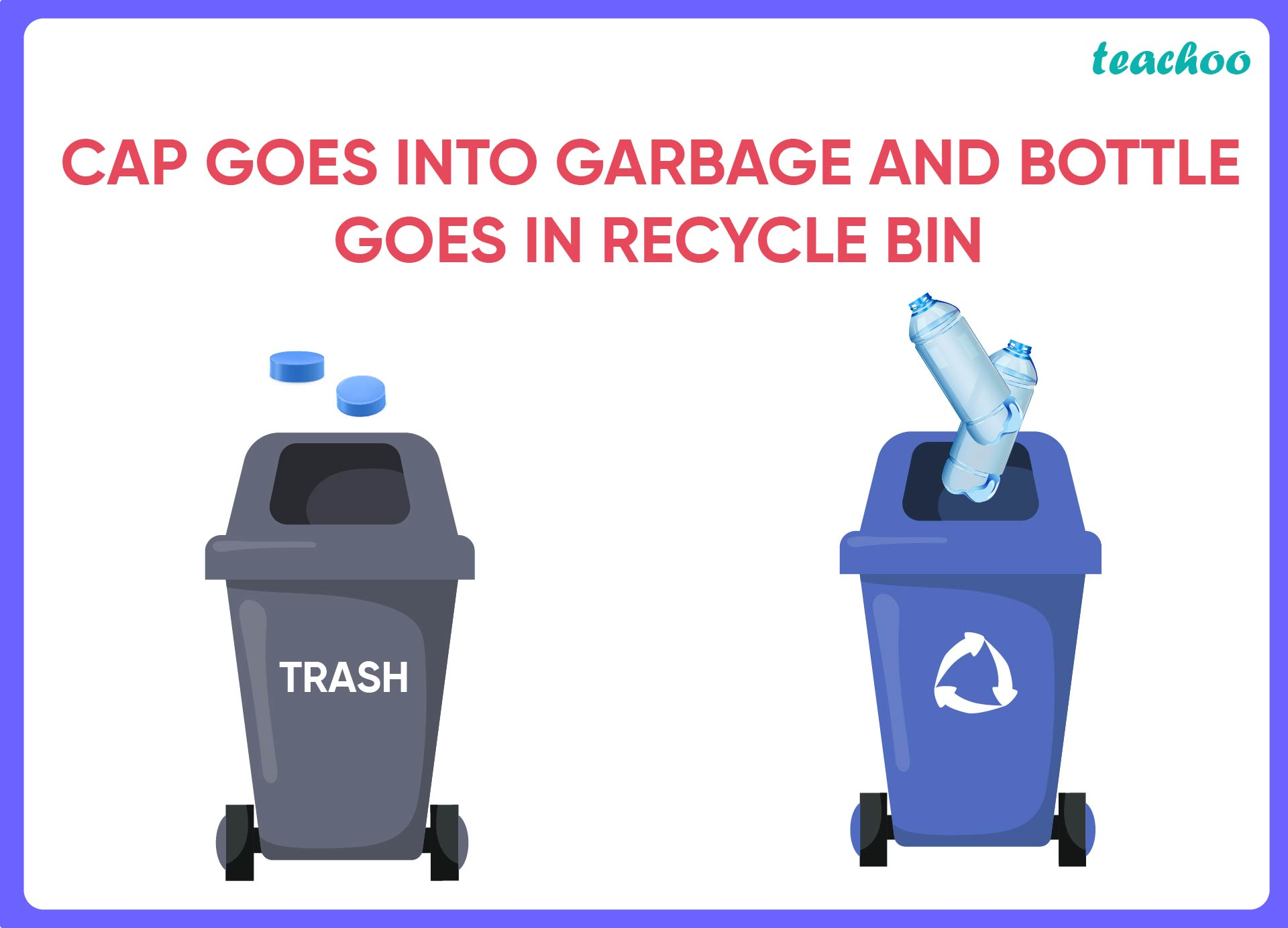 Cap goes into garbage and bottle goes in recycle bin-Teachoo-01.jpg