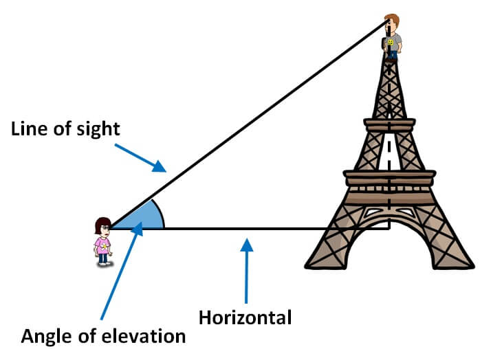 Angle of Elevation Horizontal.jpg