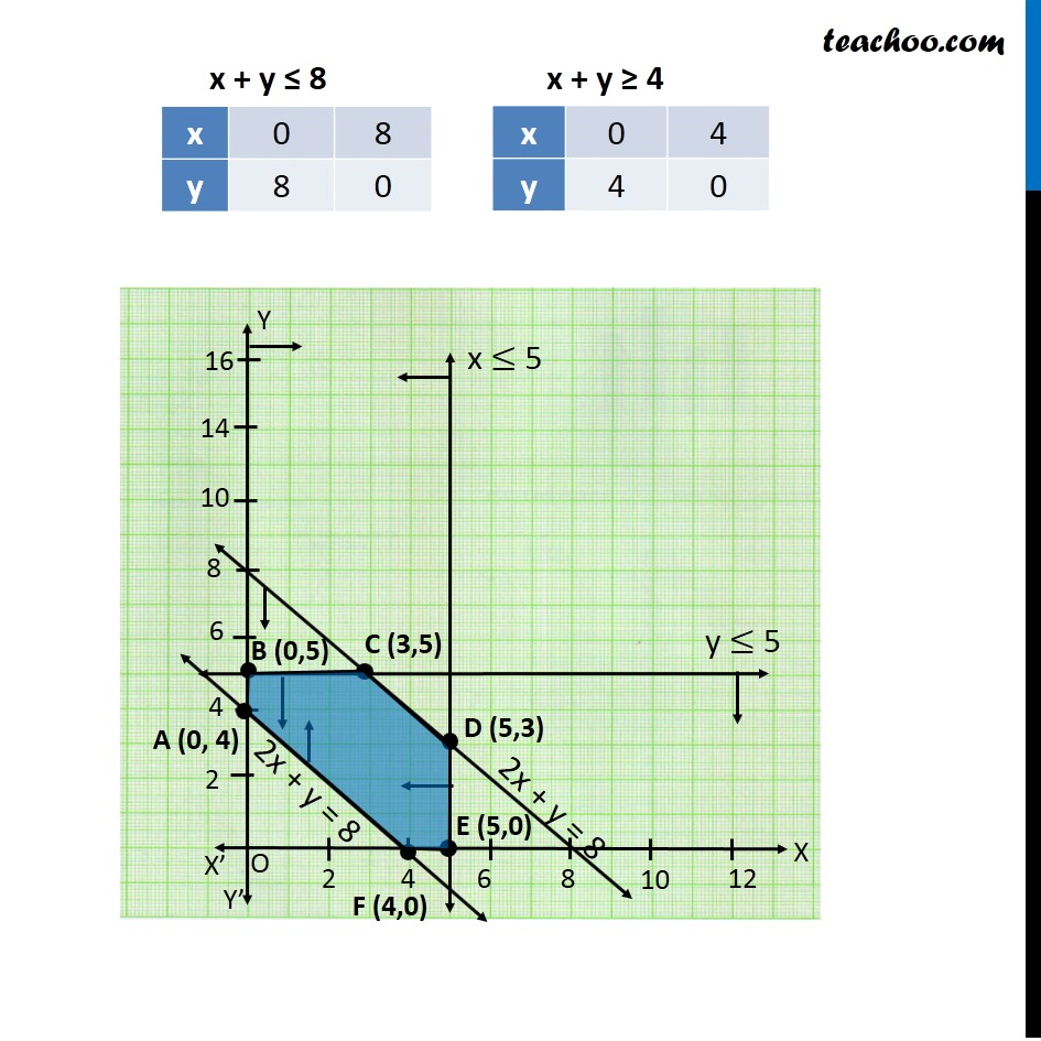 Example 11 - Chapter 12 Class 12 Linear Programming - Part 5
