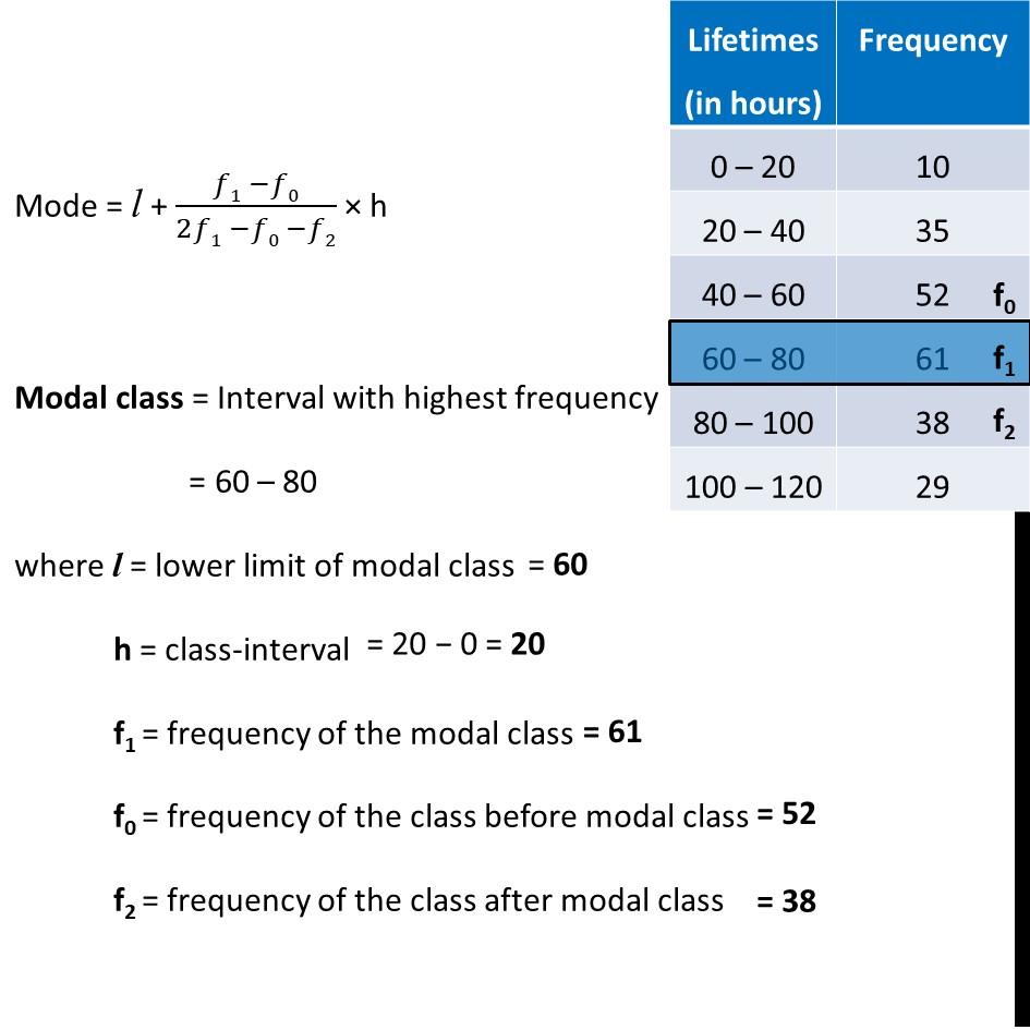 Ex 14.2, 2 - Chapter 14 Class 10 Statistics - Part 2