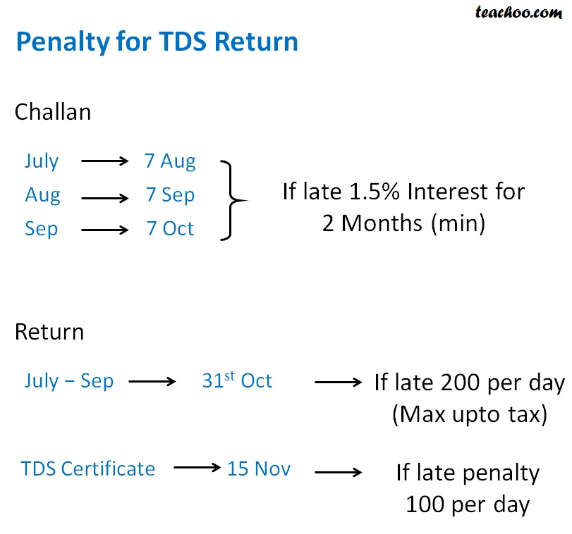 Penalty for TDS Return (July -Sep).jpg