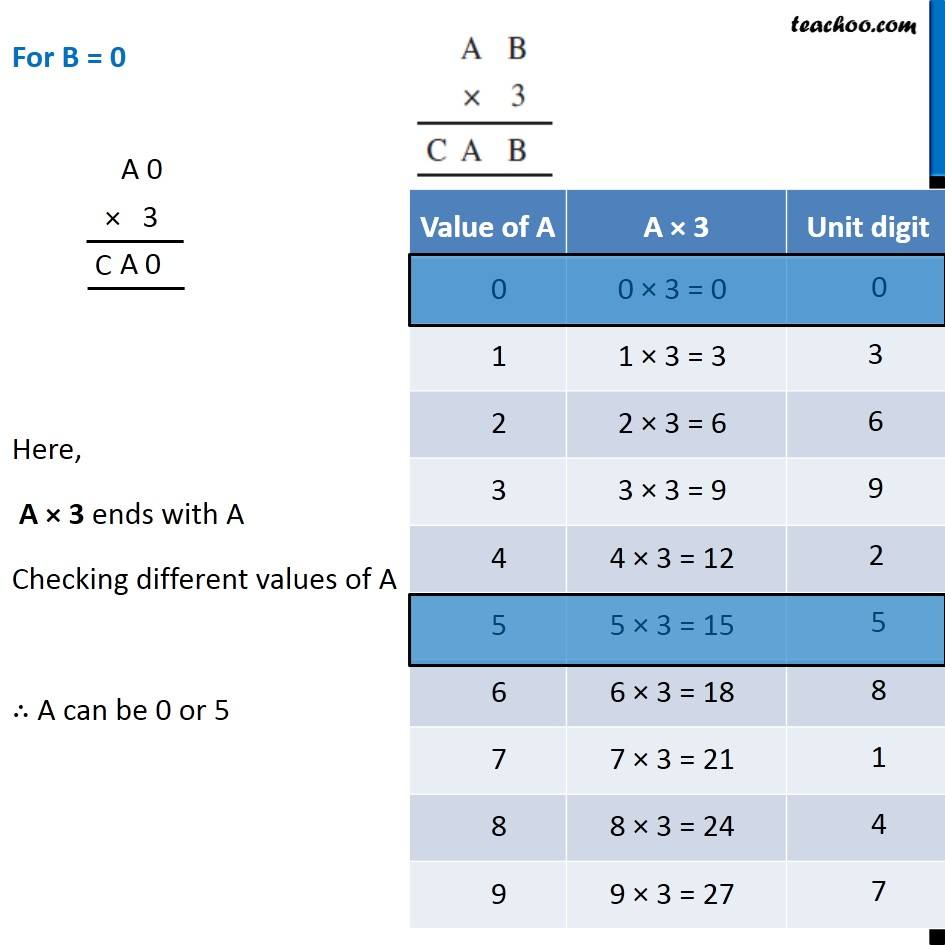 Ex 16.1, 5 - Chapter 16 Class 8 Playing with Numbers - Part 2