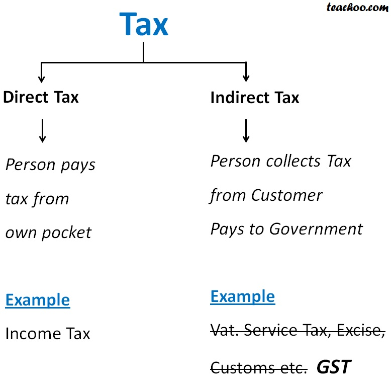 What are Direct tax and Indirect tax - Current and Deferred Tax Computation