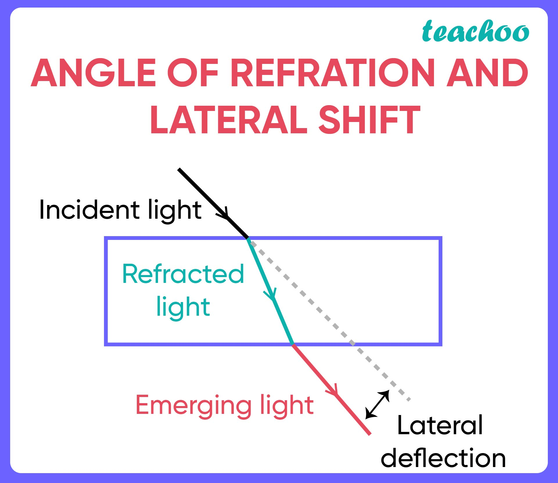 Angle of Refraction and Lateral shift-01.jpg