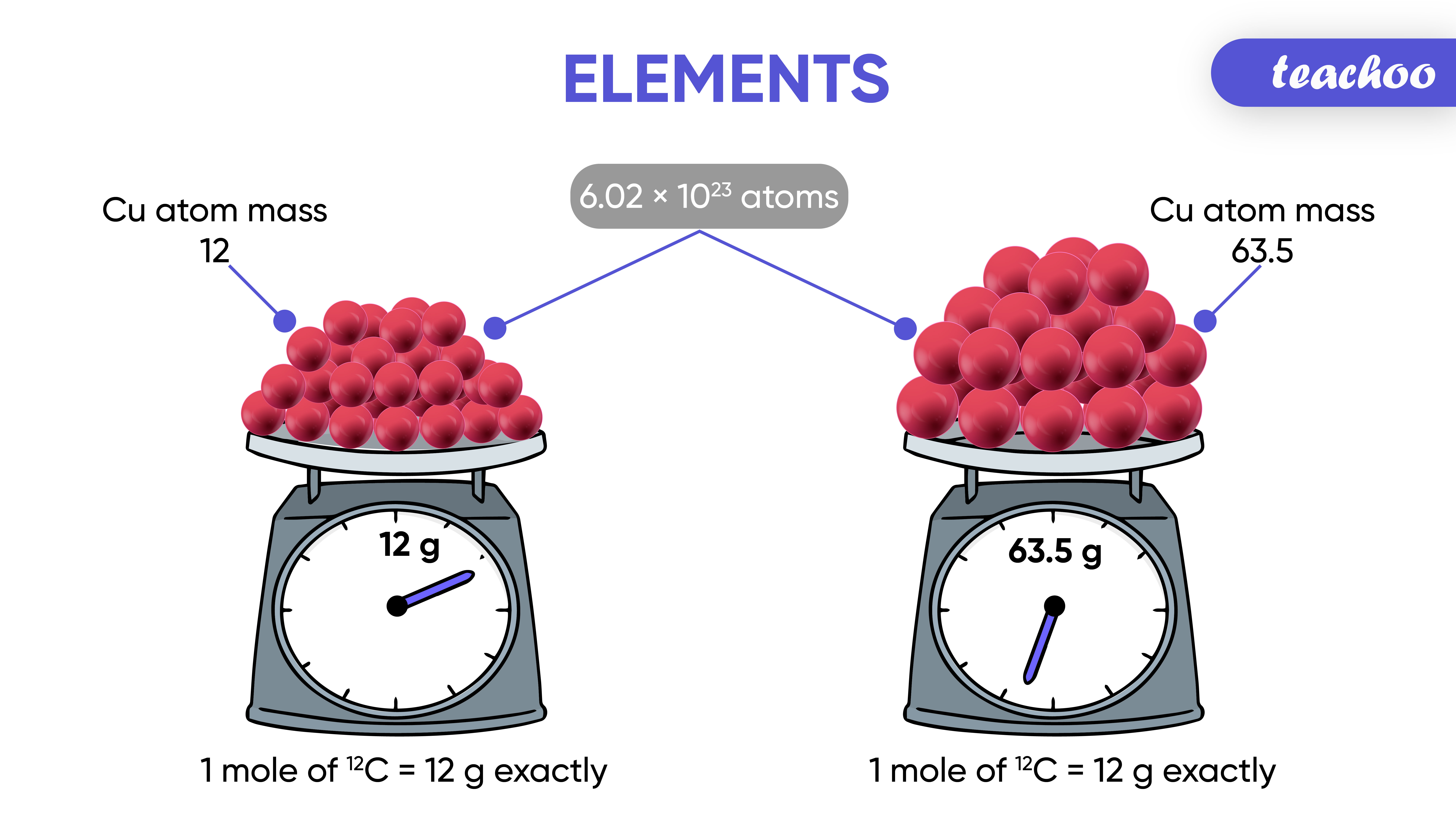 Atoms,molecules, ions or particles-Teachoo-01.jpg