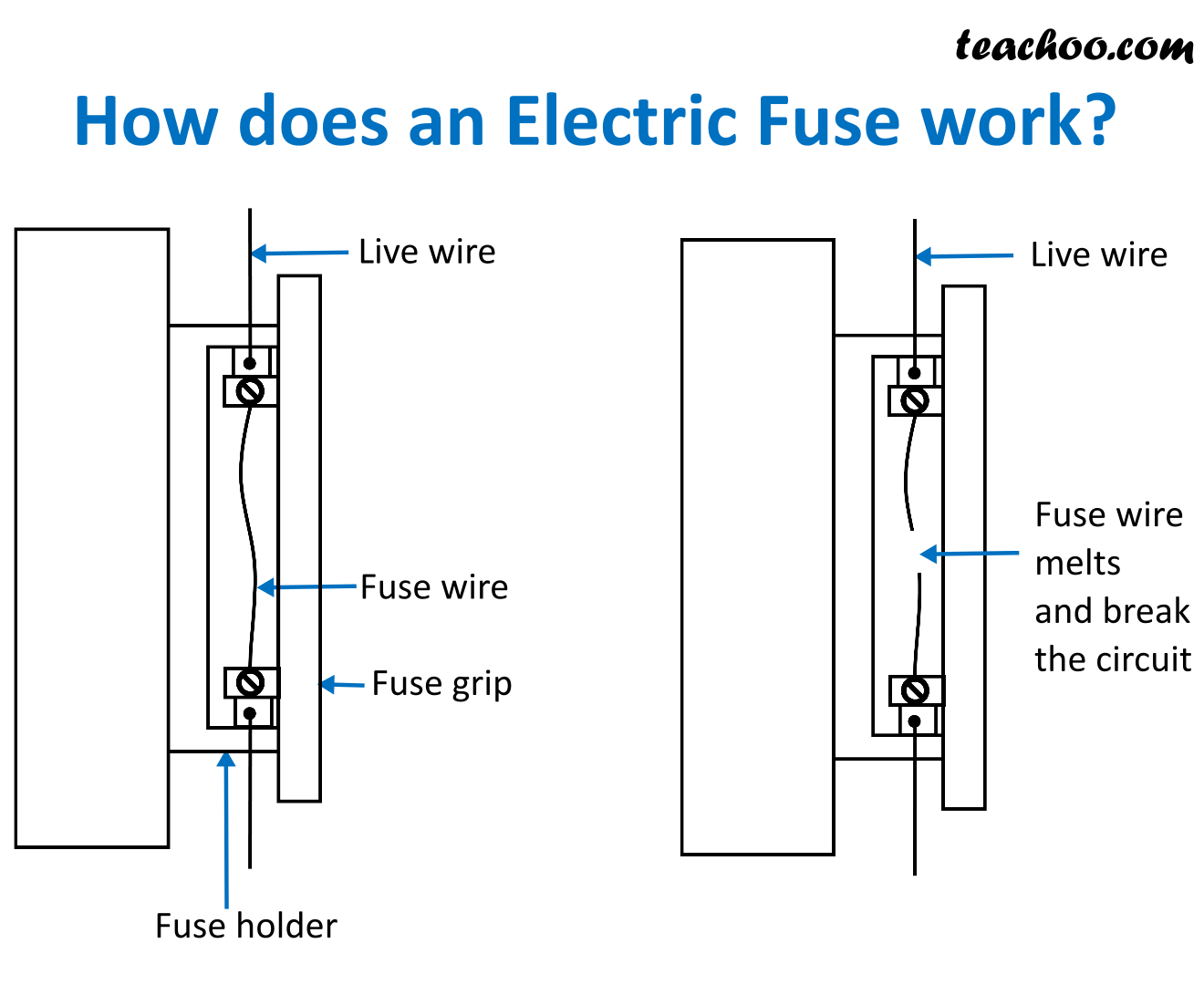 How does an Electric Fuse work - Teachoo.png