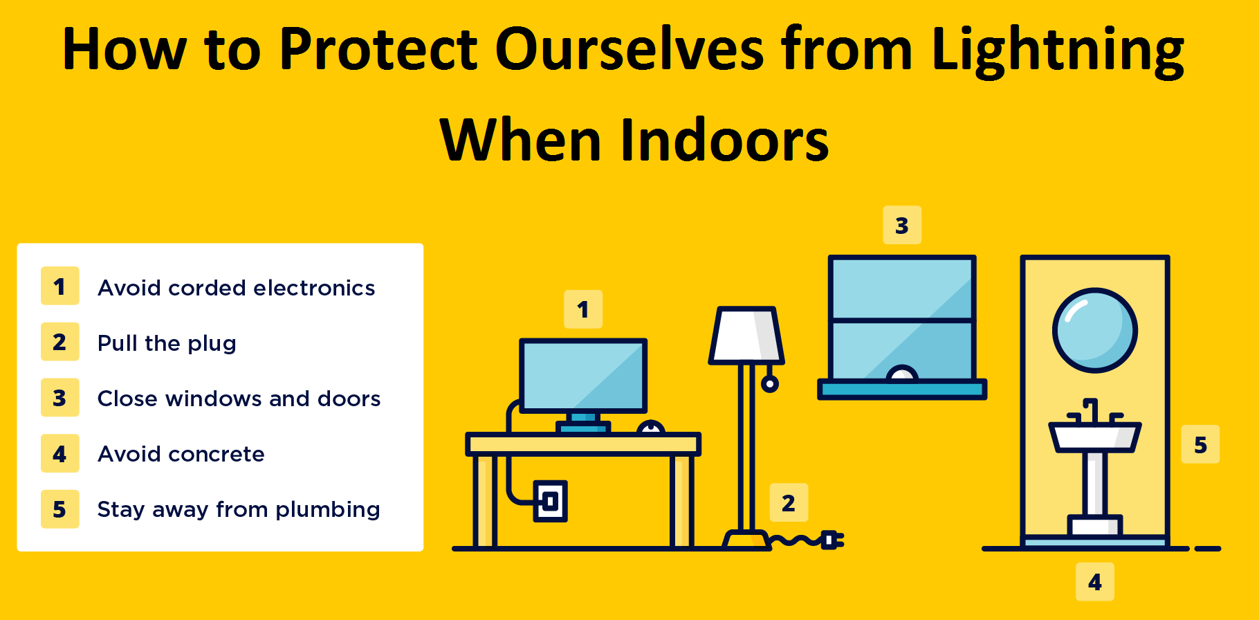 How to protect ourselves from lightning - When indoors - Teachoo.png