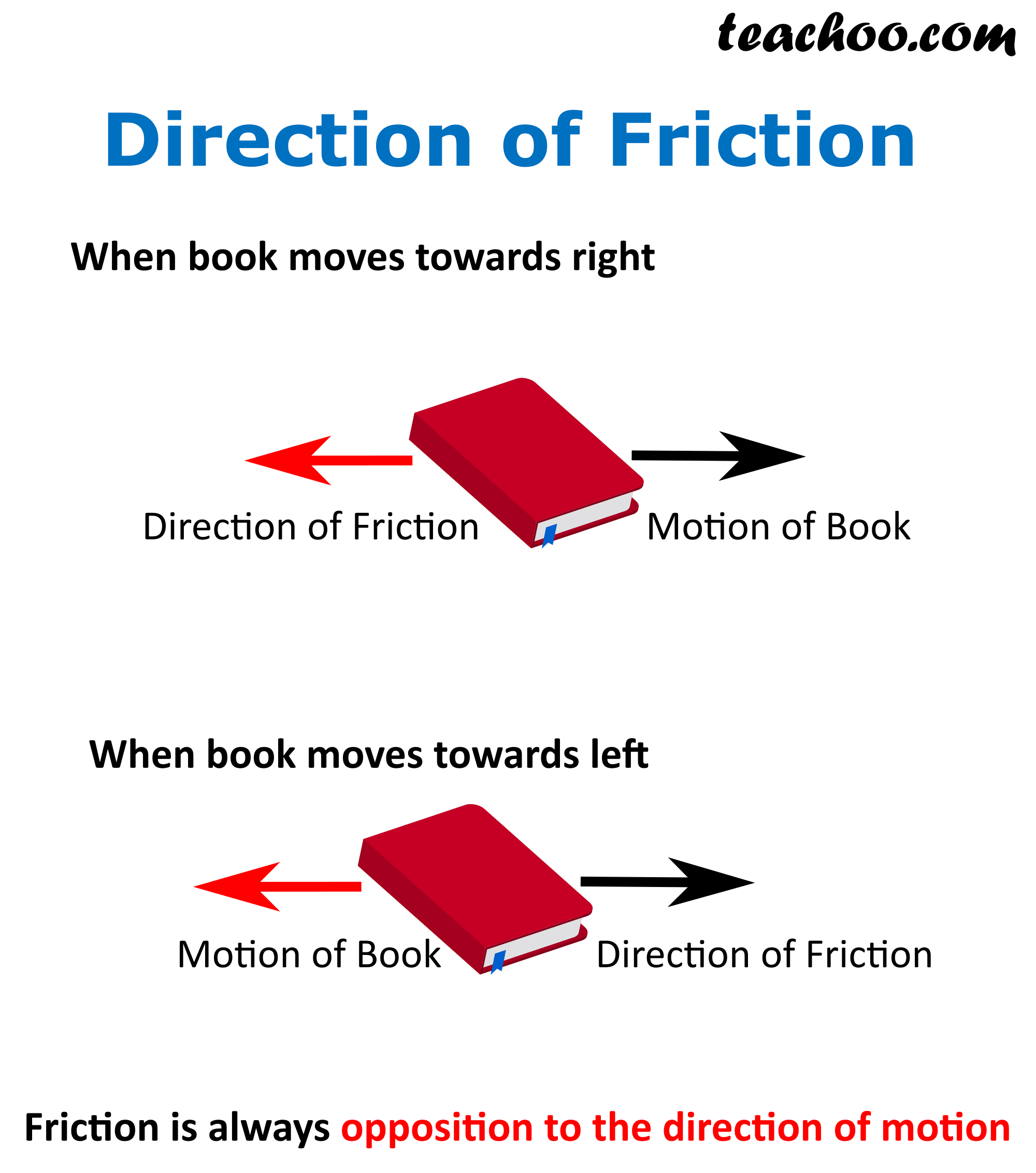 Direction of friciton.png