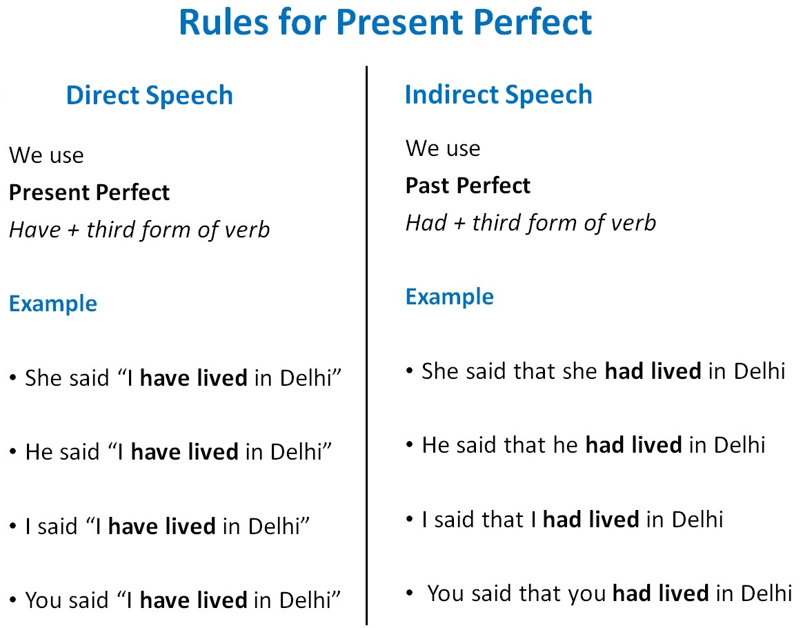 Direct Indirect Speech Rules Of Present Perfect Direct Indirect Spee
