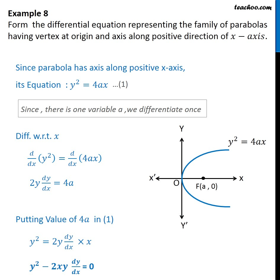 Example 8 - Family of parabolas having vertex at origin - Formation of Differntial equation when general solution given