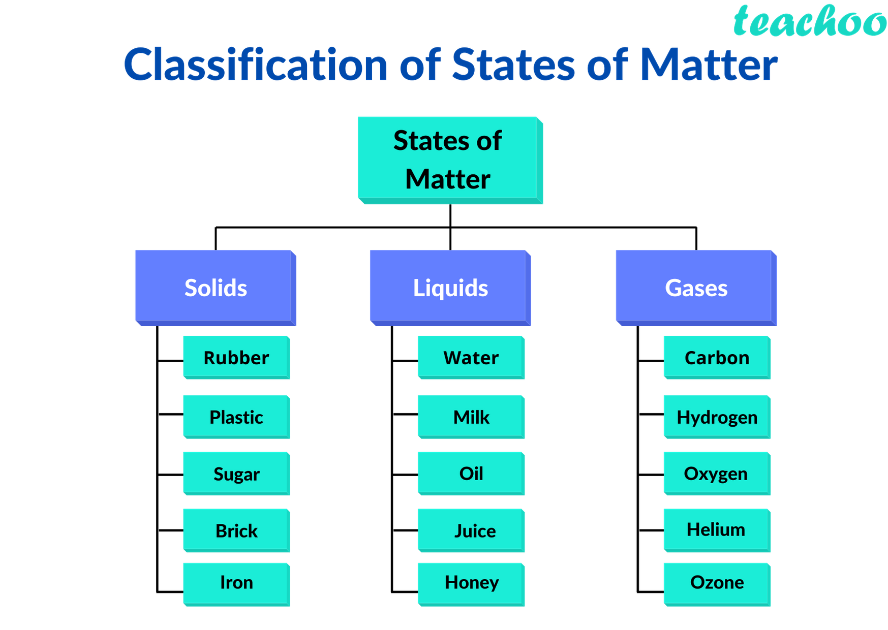 Classification of States of matter - Teachoo.png