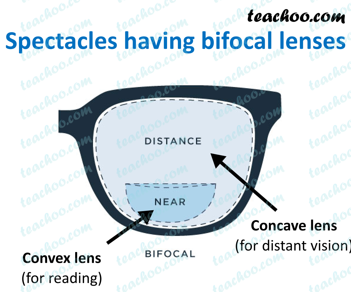 bifocal-lens---teachoo.png