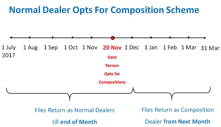 Normal Dealer Opts For Composition Scheme.jpg