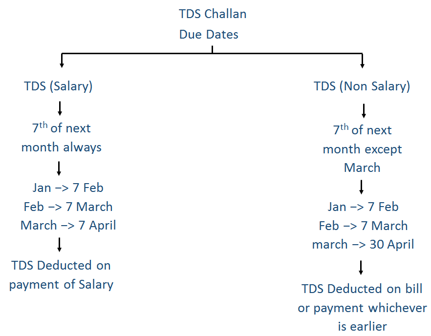 Due Date and Form No of TDS Challan - Filling TDS Challan 281