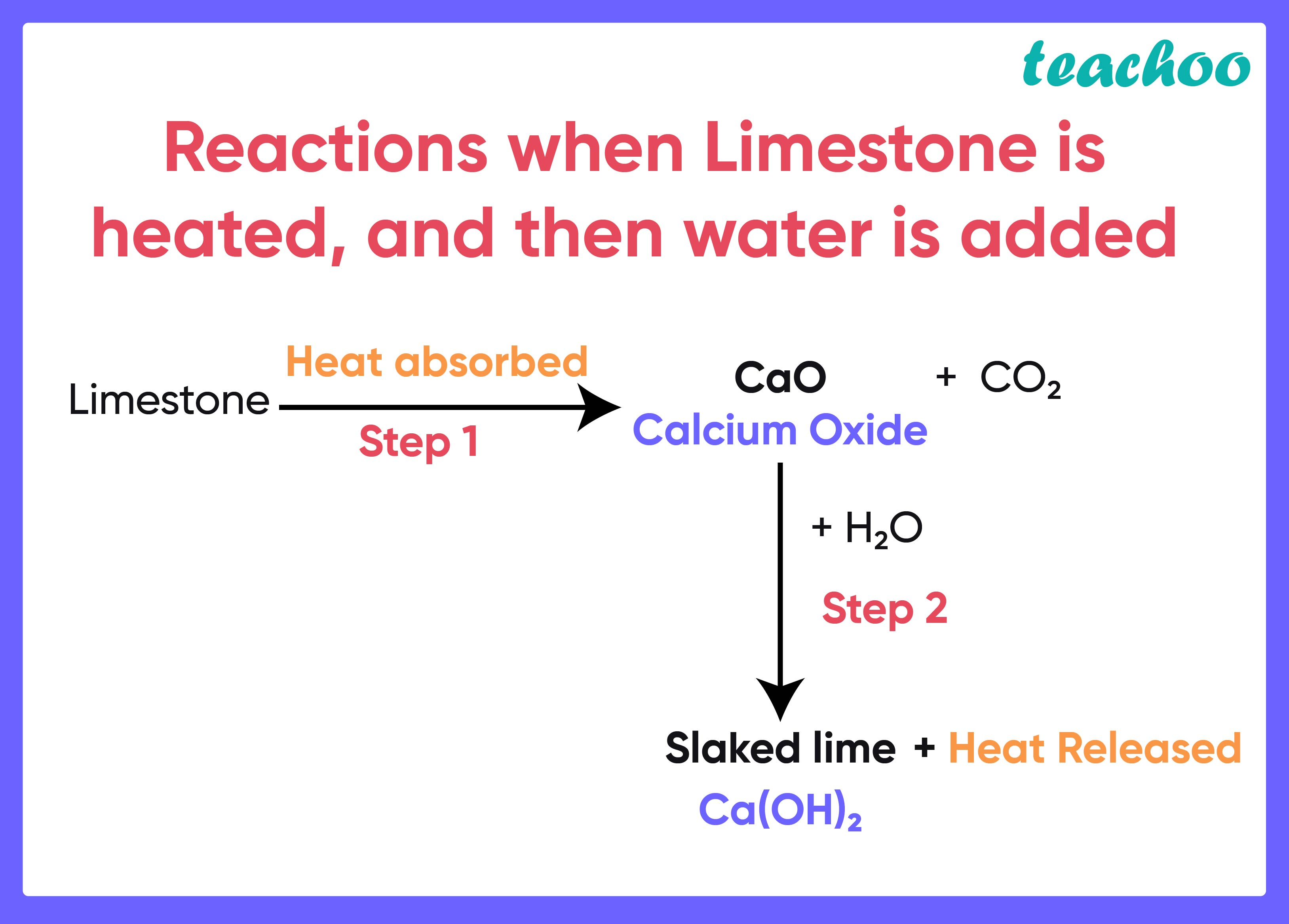 Reactions when Limestone is heated, and then water is added - Teachoo.jpg