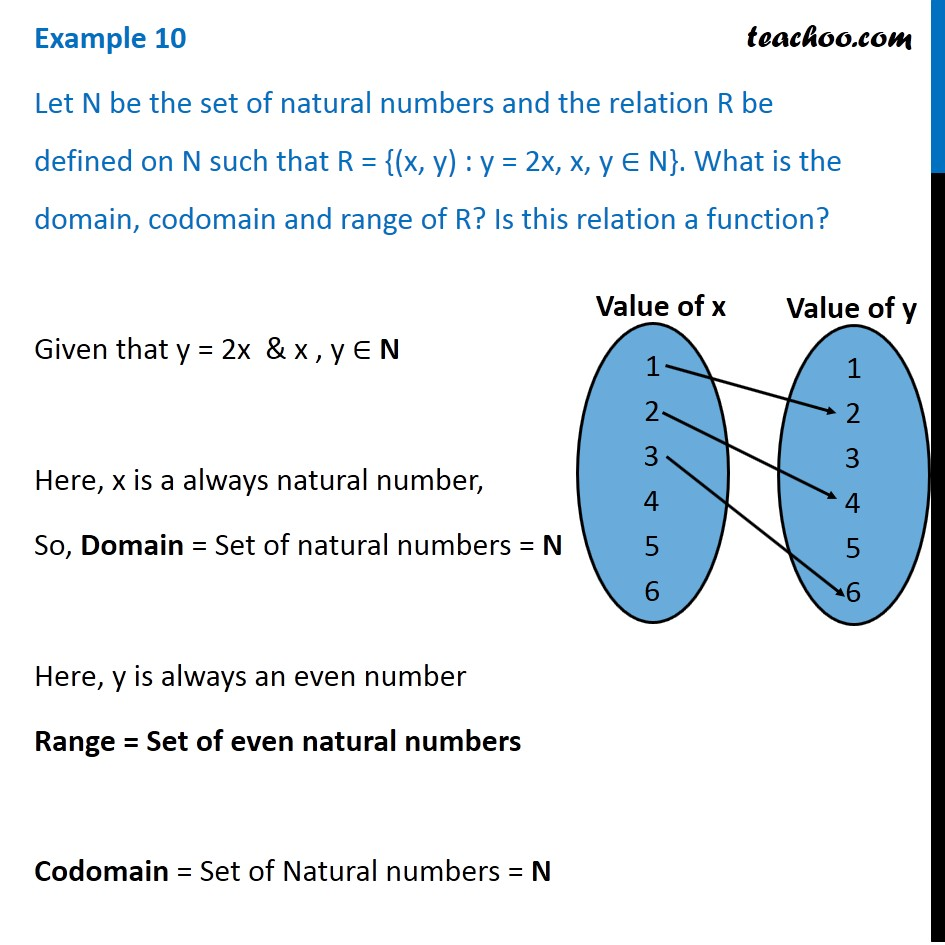 Example 10 - R = {(x, y): y=2x} What is domain, codomain, range