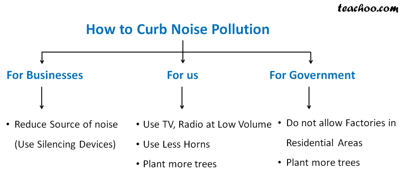 How to curb Noise Pollution - teachoo.jpg