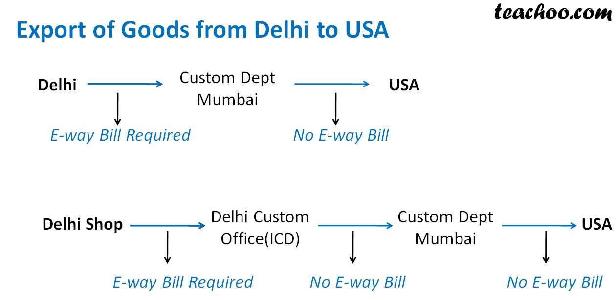Export of Goods from Delhi to USA.jpg