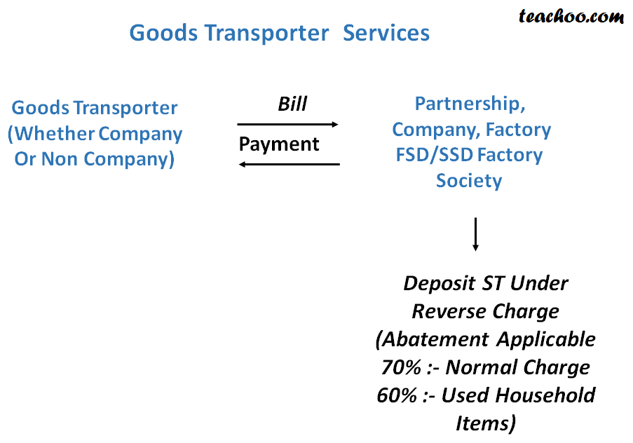 Service Tax On Goods Transporter Services( Freight Charges) - Concept of RCM (Reverse Charge and Partial Reverse  Charge)