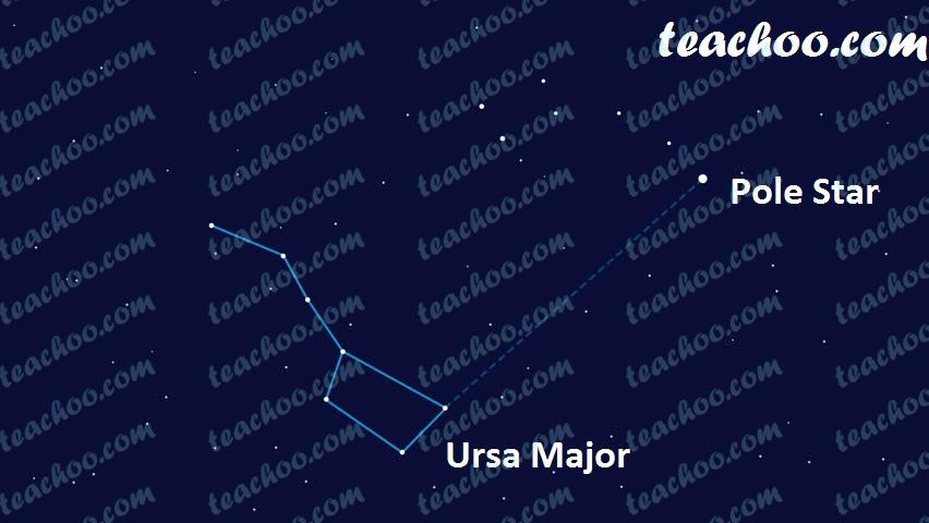 finding-pole-star-from-ursa-minor---step-2---finding-pole-star---teachoo.jpg