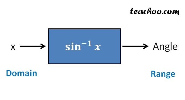 Domain and Range of Inverse Trigonometry Functions.jpg